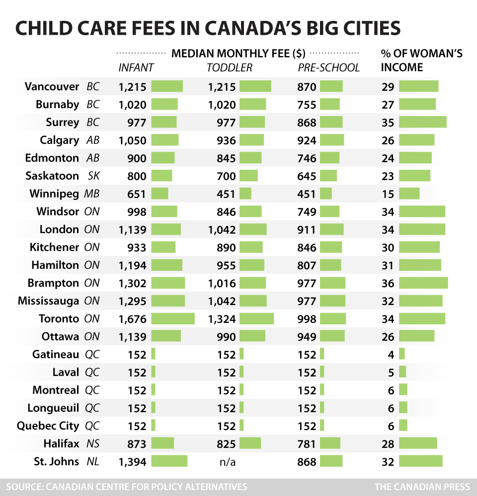 cp-child-care-fees